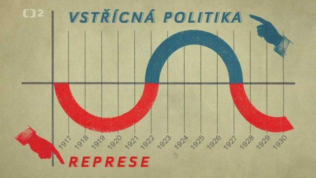 Čechoslováci v gulagu / část 1: Represivní aparát -dokument